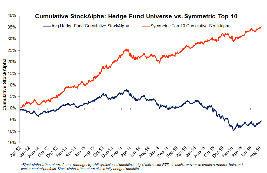 Cumulative StockAlpha Symmetric Top 10 vs. HF average