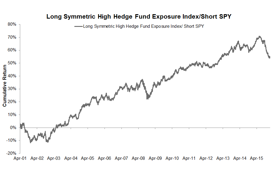 Symmetric High Hedge Fund Exposure vs. SPY
